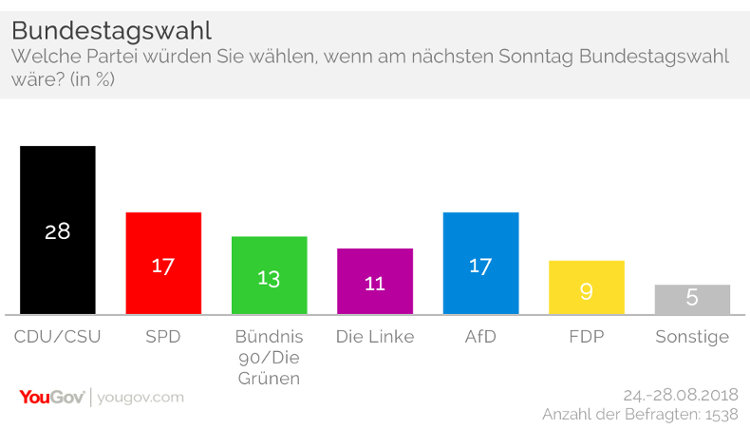 Sonntagsfrage: CDU sinkt weiter, AfD bleibt stark