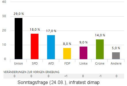 Sonntagsfrage: SPD knapp vor AfD