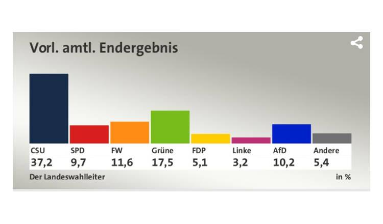 Bayern-Wahl: CSU abgestraft, Grüne zweitstärkste Kraft