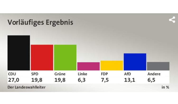 Hessenwahl: CDU und SPD mit großen Verlusten, Grüne und AfD Gewinner