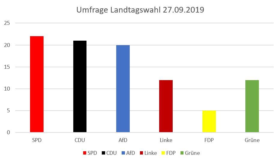 MV: Umfrage-Gräuel für die SPD – AfD wächst wieder
