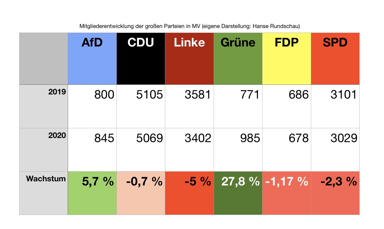 MV-Mitglieder: Grüne +27,8 %, AfD +5,7%
